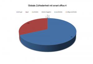 Büroservice - Globale Zufriedenheit