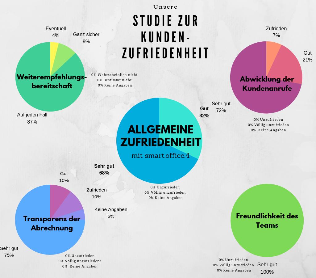 Kundenzufriedenheit Bürodienstleister Köln